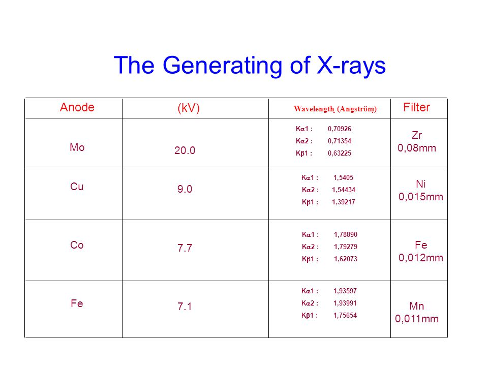 The Generating of X-rays Anode Mo Cu Co Fe (kV) 20.0 9.0 7.7 7.1 K  1 : 0,70926 K  2 :0,71354 K  1 :0,63225 Filter K  1 : 1,5405 K  2 :1,54434 K  1 :1,39217 K  1 : 1,78890 K  2 :1,79279 K  1 :1,62073 K  1 : 1,93597 K  2 :1,93991 K  1 :1,75654 Zr 0,08mm Mn 0,011mm Fe 0,012mm Ni 0,015mm Wavelength (Angström)