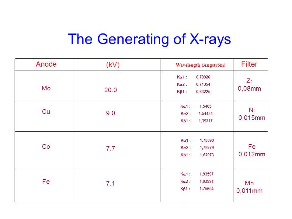 The Generating of X-rays Anode Mo Cu Co Fe (kV) 20.0 9.0 7.7 7.1 K  1 : 0,70926 K  2 :0,71354 K  1 :0,63225 Filter K  1 : 1,5405 K  2 :1,54434 K