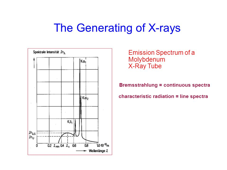 The Generating of X-rays Emission Spectrum of a Molybdenum X-Ray Tube Bremsstrahlung = continuous spectra characteristic radiation = line spectra