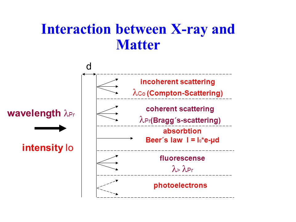 Interaction between X-ray and Matter d wavelength Pr intensity Io incoherent scattering Co (Compton-Scattering) coherent scattering Pr (Bragg´s-scattering) absorbtion Beer´s law I = I 0 *e-µd fluorescense > Pr photoelectrons