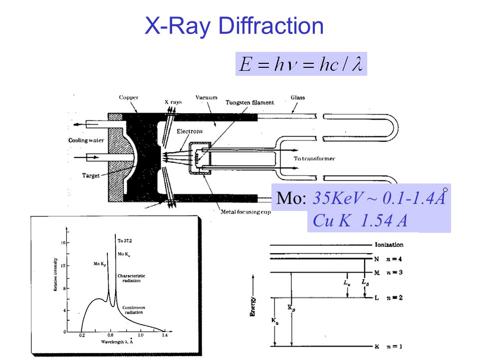 35KeV ~ 0.1-1.4A Cu K 1.54 A Mo: X-Ray Diffraction