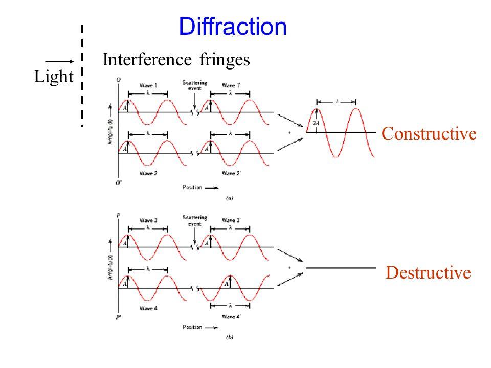 Light Interference fringes Constructive Destructive Diffraction