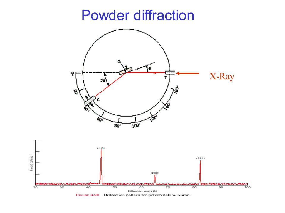(200) (211) Powder diffraction X-Ray