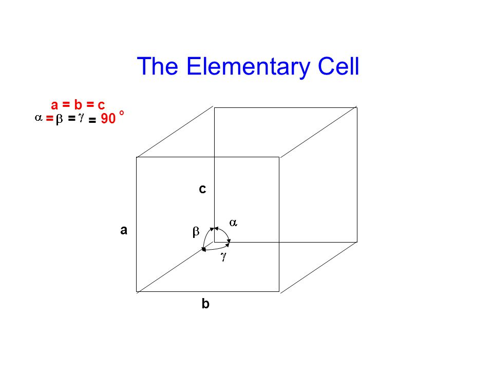 The Elementary Cell a b c a = b = c == = 90 o