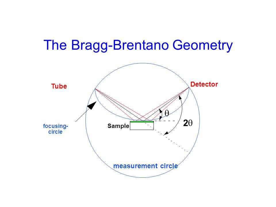 The Bragg-Brentano Geometry Tube measurement circle focusing- circle   2 Detector Sample
