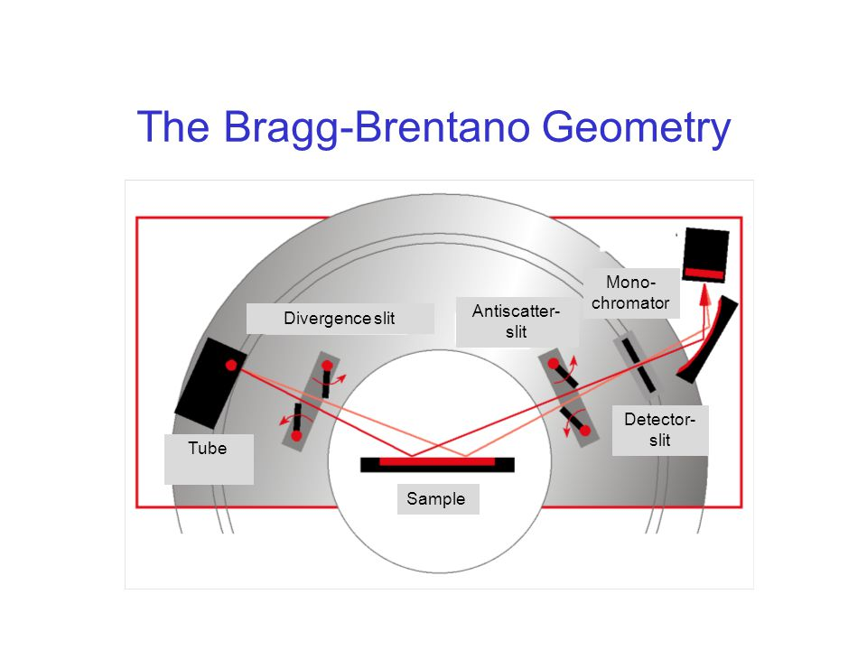 The Bragg-Brentano Geometry Divergence slit Detector- slit Tube Antiscatter- slit Sample Mono- chromator