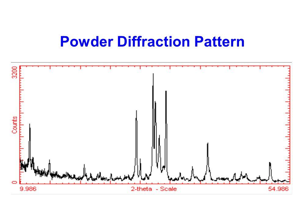 Powder Diffraction Pattern