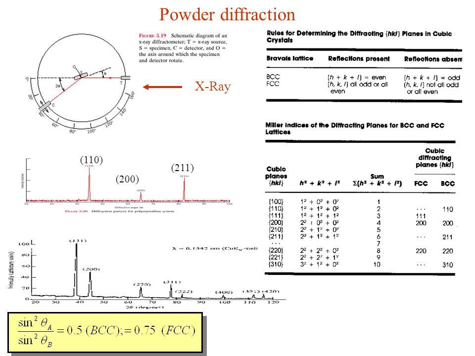 (110) (200) (211) Powder diffraction X-Ray