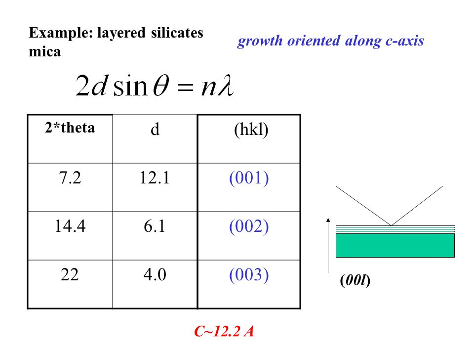 Example: layered silicates mica 2*theta d 7.212.1 14.46.1 224.0 growth oriented along c-axis (hkl) (001) (002) (003) C~12.2 A (00l)