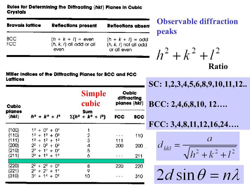 Observable diffraction peaks Ratio Simple cubic SC: 1,2,3,4,5,6,8,9,10,11,12.. BCC: 2,4,6,8,10, 12…. FCC: 3,4,8,11,12,16,24….