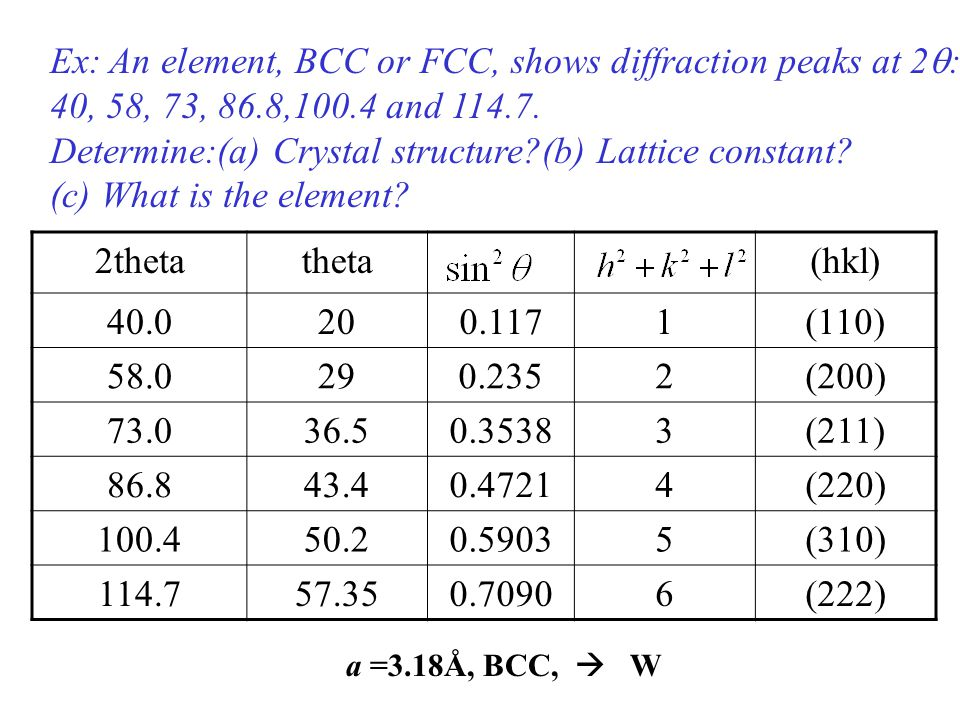 Ex: An element, BCC or FCC, shows diffraction peaks at 2  : 40, 58, 73, 86.8,100.4 and 114.7. Determine:(a) Crystal structure?(b) Lattice constant? (