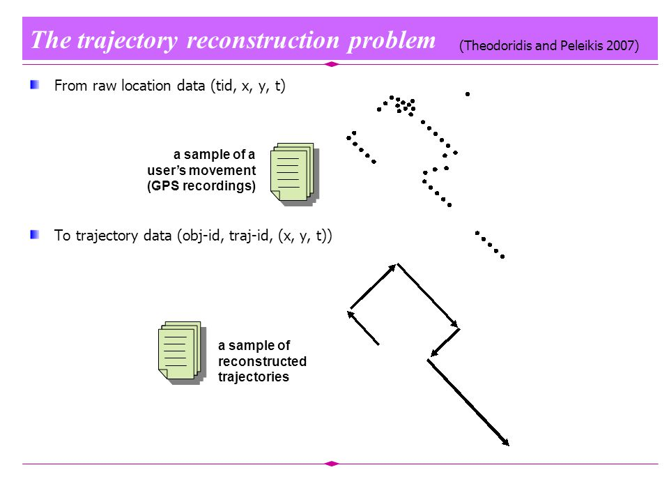 The trajectory reconstruction problem From raw location data (tid, x, y, t) To trajectory data (obj-id, traj-id, (x, y, t)) a sample of a user's movement (GPS recordings) a sample of reconstructed trajectories (Theodoridis and Peleikis 2007)