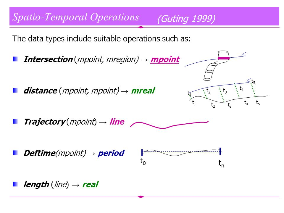 Spatio-Temporal Operations The data types include suitable operations such as: Intersection (mpoint, mregion) → mpoint distance (mpoint, mpoint) → mreal Trajectory (mpoint) → line Deftime(mpoint) → period length (line) → real (Guting 1999) t1t1 t2t2 t3t3 t4t4 t5t5 t2t2 t3t3 t4t4 t5t5 t1t1 t0t0 tntn