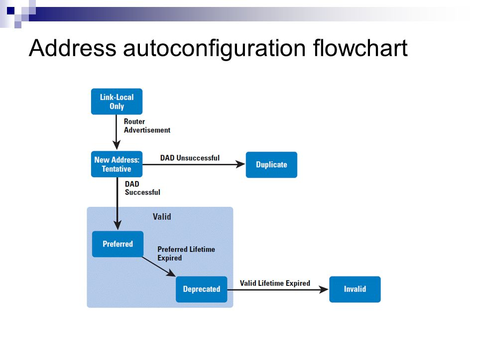 Address autoconfiguration flowchart
