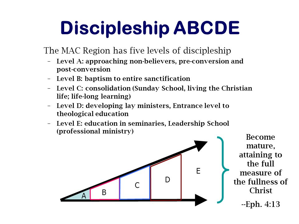 Discipleship ABCDE The MAC Region has five levels of discipleship –Level A: approaching non-believers, pre-conversion and post-conversion –Level B: baptism to entire sanctification –Level C: consolidation (Sunday School, living the Christian life; life-long learning) –Level D: developing lay ministers, Entrance level to theological education –Level E: education in seminaries, Leadership School (professional ministry) B C D E A Become mature, attaining to the full measure of the fullness of Christ --Eph.