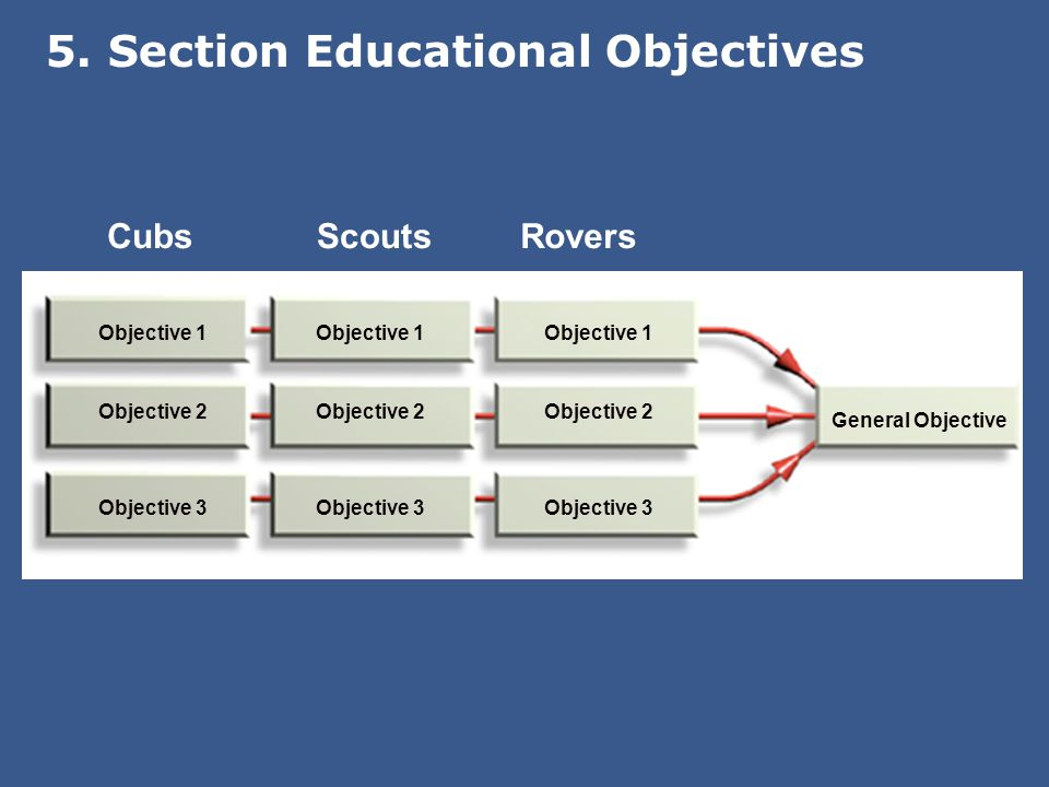 General Objective Objective 1 Objective 2 Objective 3 Objective 1 Objective 2 Objective 3 Objective 1 Objective 2 Objective 3 CubsScoutsRovers 5.