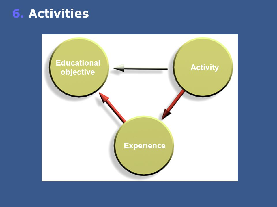Educational objective Activity Experience 6. Activities