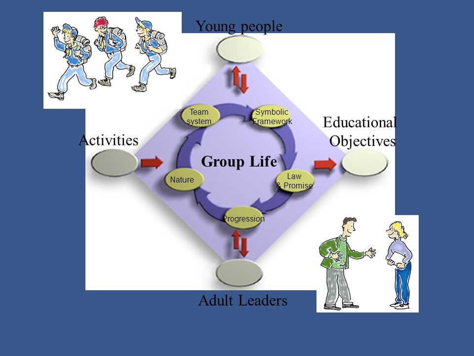 Young people Adult Leaders Activities Educational Objectives Team system Symbolic Framework Law & Promise Progression Nature Group Life
