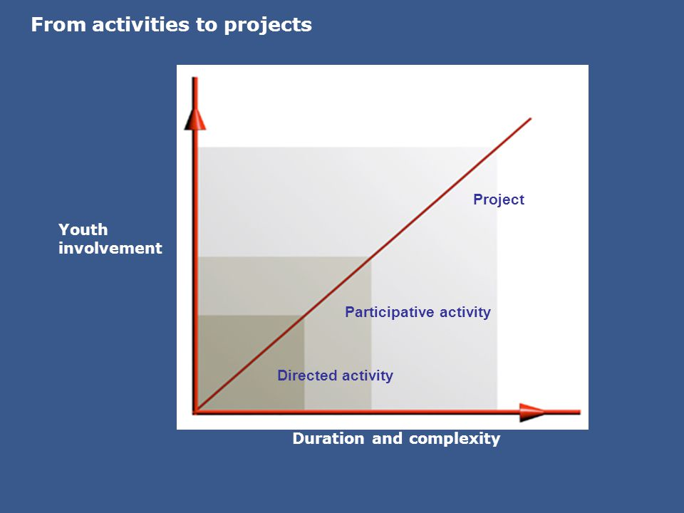 Duration and complexity From activities to projects Youth involvement Directed activity Participative activity Project