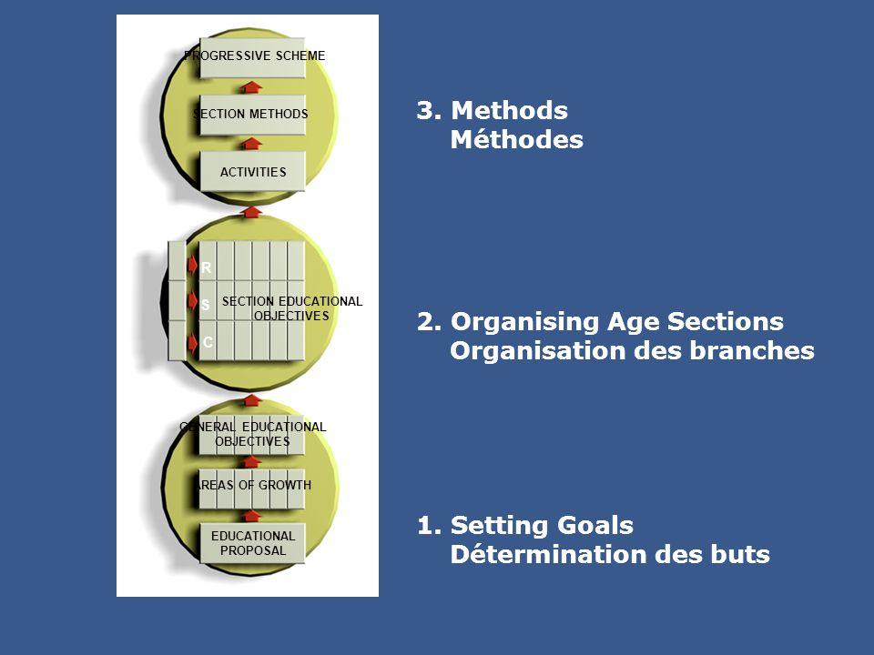 3. Methods Méthodes 1. Setting Goals Détermination des buts 2. Organising Age Sections Organisation des branches SECTION EDUCATIONAL OBJECTIVES C S R