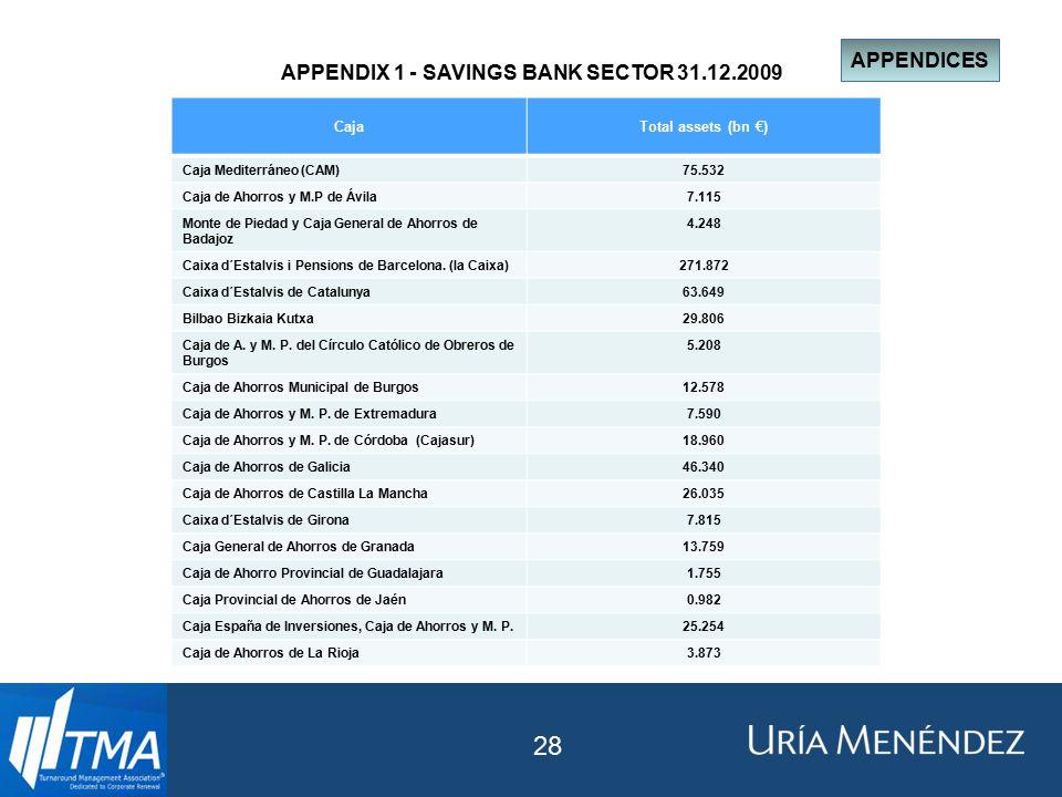 APPENDICES APPENDIX 1 - SAVINGS BANK SECTOR 31.12.2009 CajaTotal assets (bn €) Caja Mediterráneo (CAM)75.532 Caja de Ahorros y M.P de Ávila7.115 Monte de Piedad y Caja General de Ahorros de Badajoz 4.248 Caixa d´Estalvis i Pensions de Barcelona.