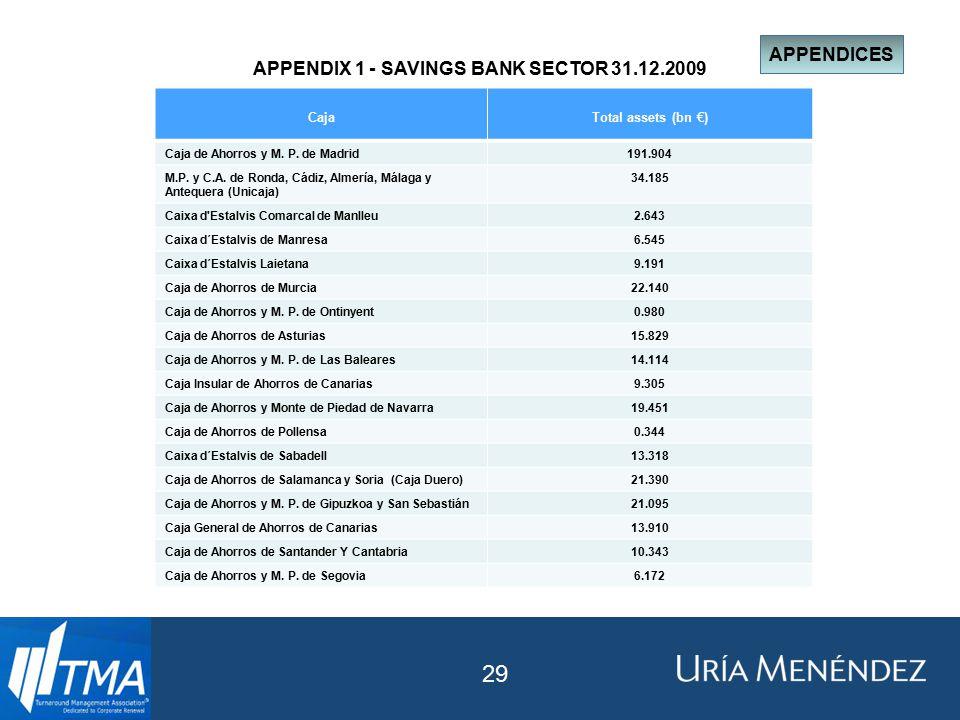 APPENDIX 1 - SAVINGS BANK SECTOR 31.12.2009 CajaTotal assets (bn €) Caja de Ahorros y M.