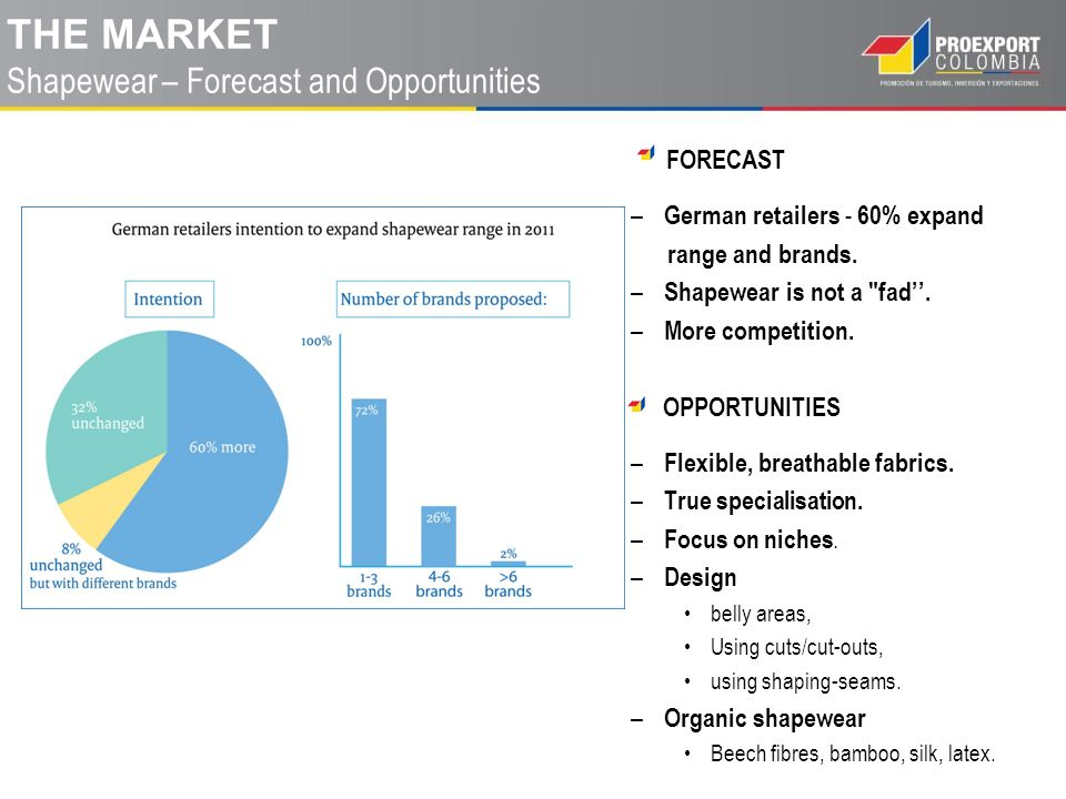 FORECAST – German retailers - 60% expand range and brands.