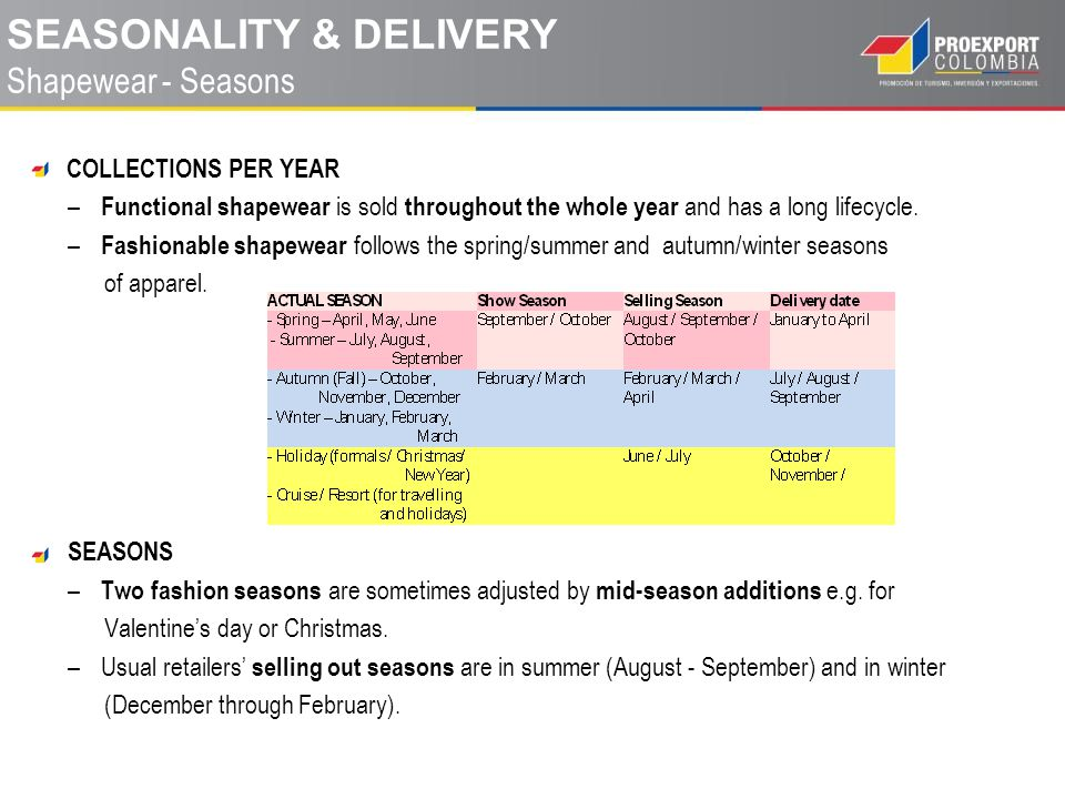 COLLECTIONS PER YEAR – Functional shapewear is sold throughout the whole year and has a long lifecycle.
