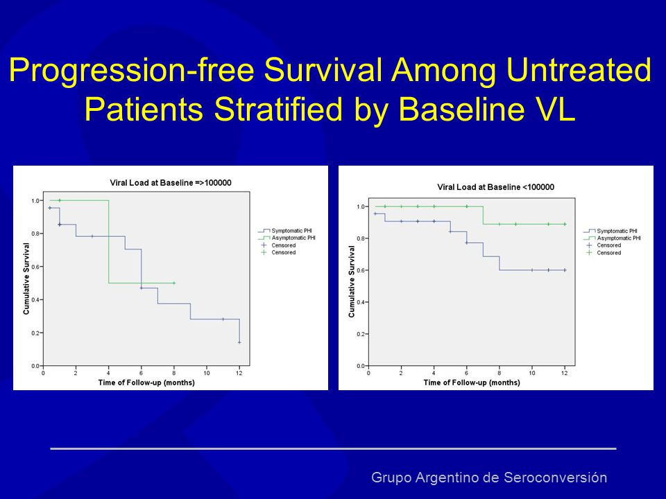 Progression-free Survival Among Untreated Patients Stratified by Baseline VL Grupo Argentino de Seroconversión