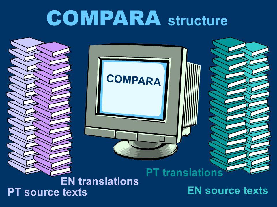 English Portuguese Original Translated Portuguese Portuguese Original Translated English Source Translations Texts