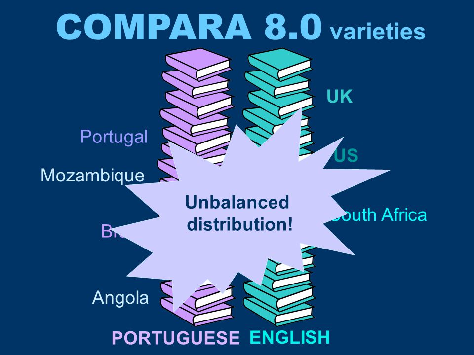 COMPARA 8.0 varieties Portugal Brazil Angola Mozambique UK US South Africa PORTUGUESE ENGLISH Unbalanced distribution!