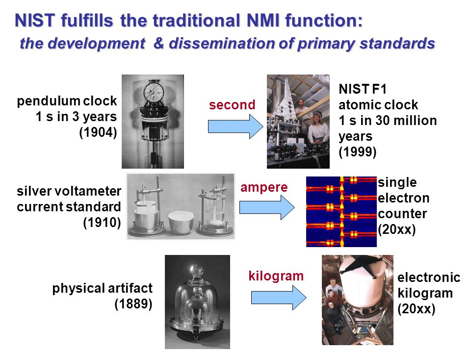 silver voltameter current standard (1910) single electron counter (20xx) pendulum clock 1 s in 3 years (1904) NIST F1 atomic clock 1 s in 30 million years (1999) electronic kilogram (20xx) physical artifact (1889) second ampere kilogram NIST fulfills the traditional NMI function: the development & dissemination of primary standards