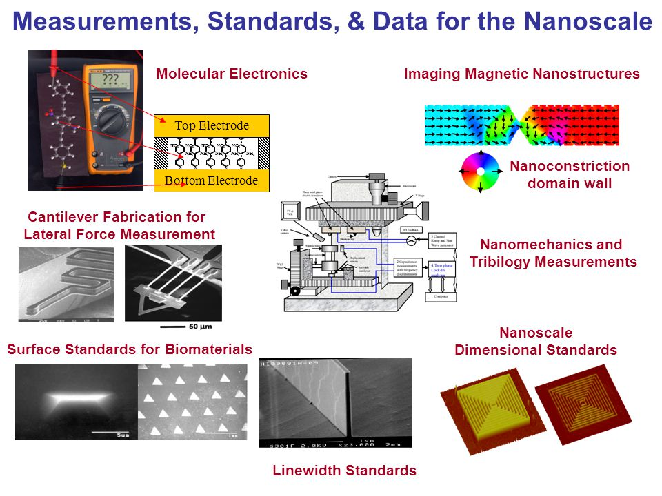 Measurements, Standards, & Data for the Nanoscale Nanoscale Dimensional Standards Cantilever Fabrication for Lateral Force Measurement Nanoconstriction domain wall Imaging Magnetic Nanostructures Nanomechanics and Tribilogy Measurements Molecular Electronics NH 2 NO 2 S NH 2 NO 2 S NH 2 NO 2 S NH 2 NO 2 S NH 2 NO 2 S Top Electrode Bottom Electrode Linewidth Standards Surface Standards for Biomaterials
