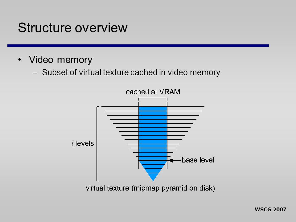 WSCG 2007 Structure overview Video memory –Subset of virtual texture cached in video memory