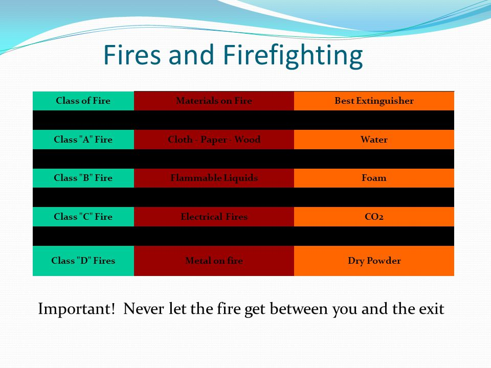 Fires and Firefighting Class of FireMaterials on FireBest Extinguisher Class A FireCloth - Paper - WoodWater Class B FireFlammable LiquidsFoam Class C FireElectrical FiresCO2 Class D FiresMetal on fireDry Powder Important.
