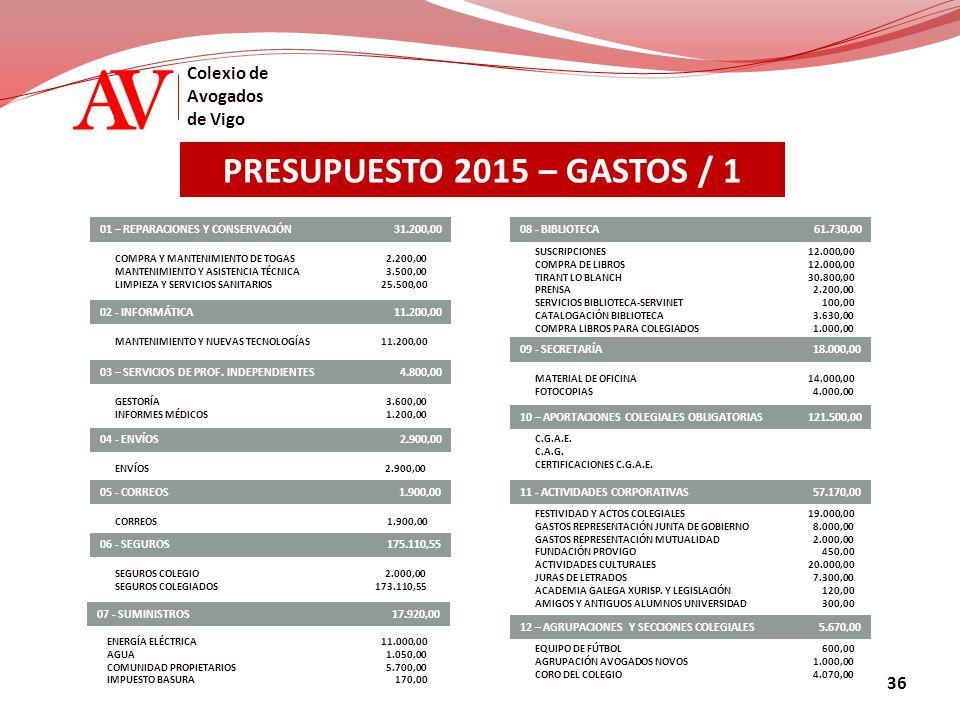 AV Colexio de Avogados de Vigo PRESUPUESTO 2015 – GASTOS / 1 01 – REPARACIONES Y CONSERVACIÓN COMPRA Y MANTENIMIENTO DE TOGAS MANTENIMIENTO Y ASISTENCIA TÉCNICA LIMPIEZA Y SERVICIOS SANITARIOS 02 - INFORMÁTICA MANTENIMIENTO Y NUEVAS TECNOLOGÍAS GESTORÍA INFORMES MÉDICOS 04 - ENVÍOS ENVÍOS 05 - CORREOS CORREOS SEGUROS COLEGIO SEGUROS COLEGIADOS 07 - SUMINISTROS ENERGÍA ELÉCTRICA AGUA COMUNIDAD PROPIETARIOS IMPUESTO BASURA 08 - BIBLIOTECA SUSCRIPCIONES COMPRA DE LIBROS TIRANT LO BLANCH PRENSA SERVICIOS BIBLIOTECA-SERVINET CATALOGACIÓN BIBLIOTECA COMPRA LIBROS PARA COLEGIADOS 09 - SECRETARÍA MATERIAL DE OFICINA FOTOCOPIAS 31.200,00 11.200,00 2.900,00 4.800,0003 – SERVICIOS DE PROF.