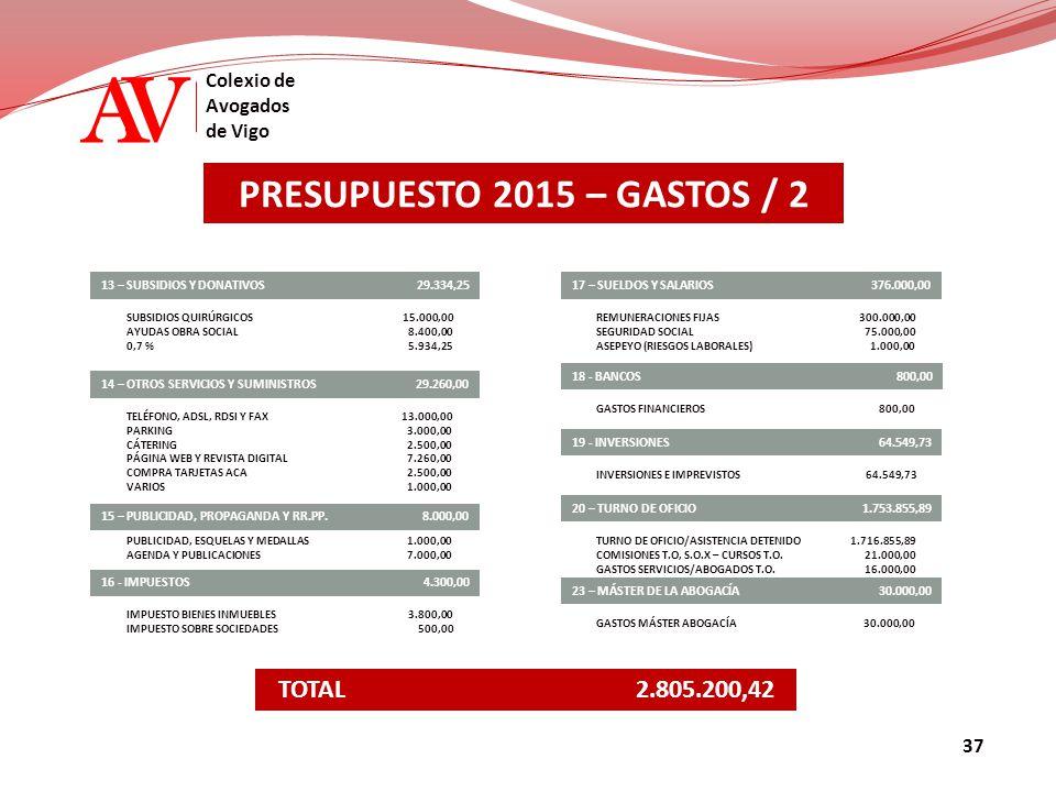 AV Colexio de Avogados de Vigo PRESUPUESTO 2015 – GASTOS / 2 16 - IMPUESTOS 17 – SUELDOS Y SALARIOS SUBSIDIOS QUIRÚRGICOS AYUDAS OBRA SOCIAL 0,7 % 14