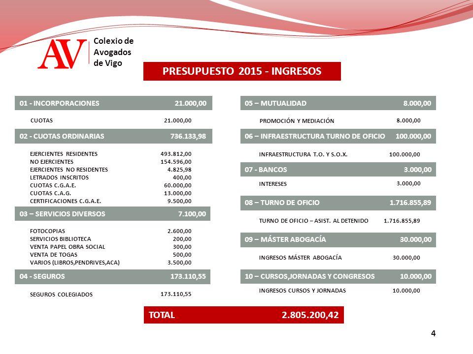 AV Colexio de Avogados de Vigo PRESUPUESTO 2015 - INGRESOS 01 - INCORPORACIONES CUOTAS 02 - CUOTAS ORDINARIAS736.133,98 21.000,00 EJERCIENTES RESIDENT