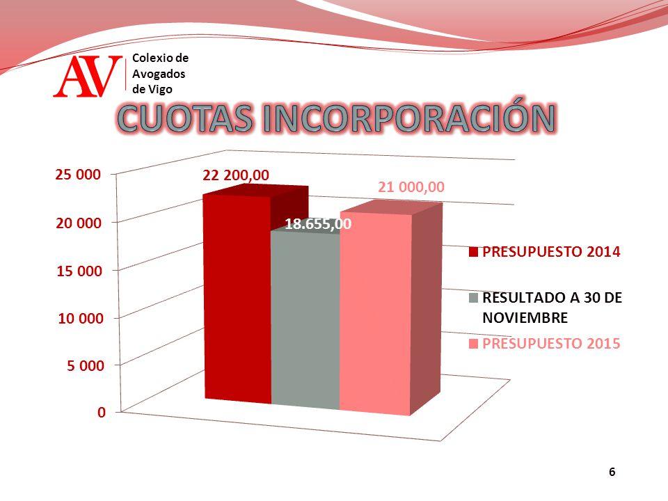 AV Colexio de Avogados de Vigo PRESUPUESTO 2015 – GASTOS / 2 16 - IMPUESTOS 17 – SUELDOS Y SALARIOS SUBSIDIOS QUIRÚRGICOS AYUDAS OBRA SOCIAL 0,7 % 14 – OTROS SERVICIOS Y SUMINISTROS IMPUESTO BIENES INMUEBLES IMPUESTO SOBRE SOCIEDADES REMUNERACIONES FIJAS SEGURIDAD SOCIAL ASEPEYO (RIESGOS LABORALES) 20 – TURNO DE OFICIO GASTOS FINANCIEROS 19 - INVERSIONES INVERSIONES E IMPREVISTOS 4.300,00 29.334,25 1.753.855,89 13 – SUBSIDIOS Y DONATIVOS376.000,00 29.260,00 18 - BANCOS800,00 64.549,73 15.000,00 8.400,00 5.934,25 13.000,00 3.000,00 2.500,00 7.260,00 2.500,00 1.000,00 64.549,73 800,00 3.800,00 500,00 300.000,00 75.000,00 1.000,00 7.000,00 23 – MÁSTER DE LA ABOGACÍA GASTOS MÁSTER ABOGACÍA 8.000,00 TELÉFONO, ADSL, RDSI Y FAX PARKING CÁTERING PÁGINA WEB Y REVISTA DIGITAL COMPRA TARJETAS ACA VARIOS TURNO DE OFICIO/ASISTENCIA DETENIDO COMISIONES T.O, S.O.X – CURSOS T.O.
