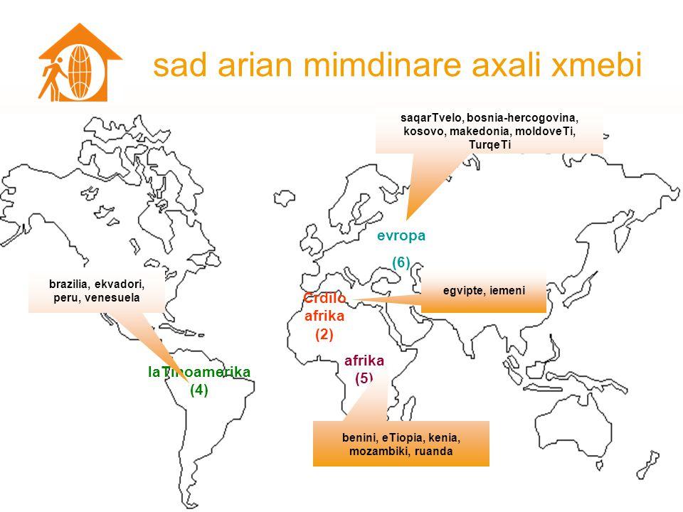 regionaluri profili - ECA (evropa da centraluri azia) eca-Si axalgazrdul jgufebs hqviaT axalgazrduli xmebi .