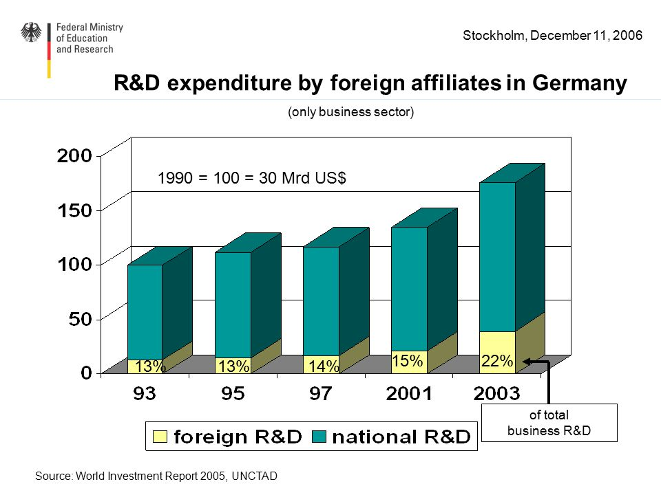 Stockholm, December 11, 2006 1990 = 100 = 30 Mrd US$ 13% 14% 15%22% Source: World Investment Report 2005, UNCTAD R&D expenditure by foreign affiliates