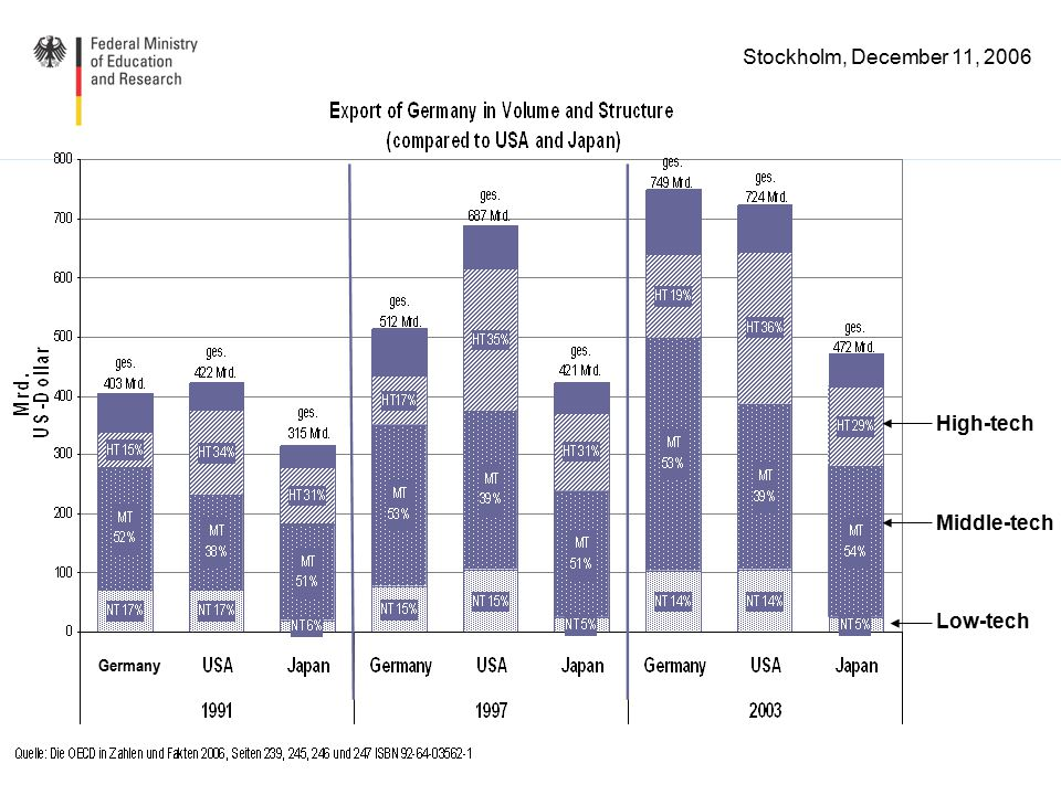 Stockholm, December 11, 2006 outwardInward Foreign direct investment stock development Source: World Investment Report 2005, UNCTAD