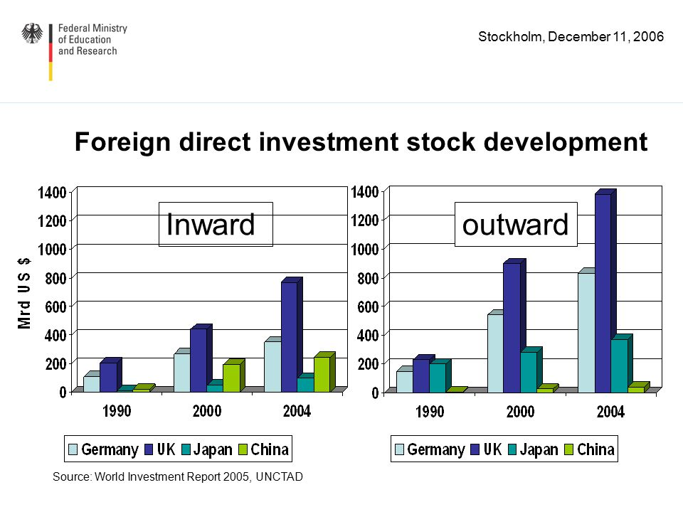 Stockholm, December 11, 2006 The world's leaders in R&D 2004 Size of circle reflects the share in global R&D spending.
