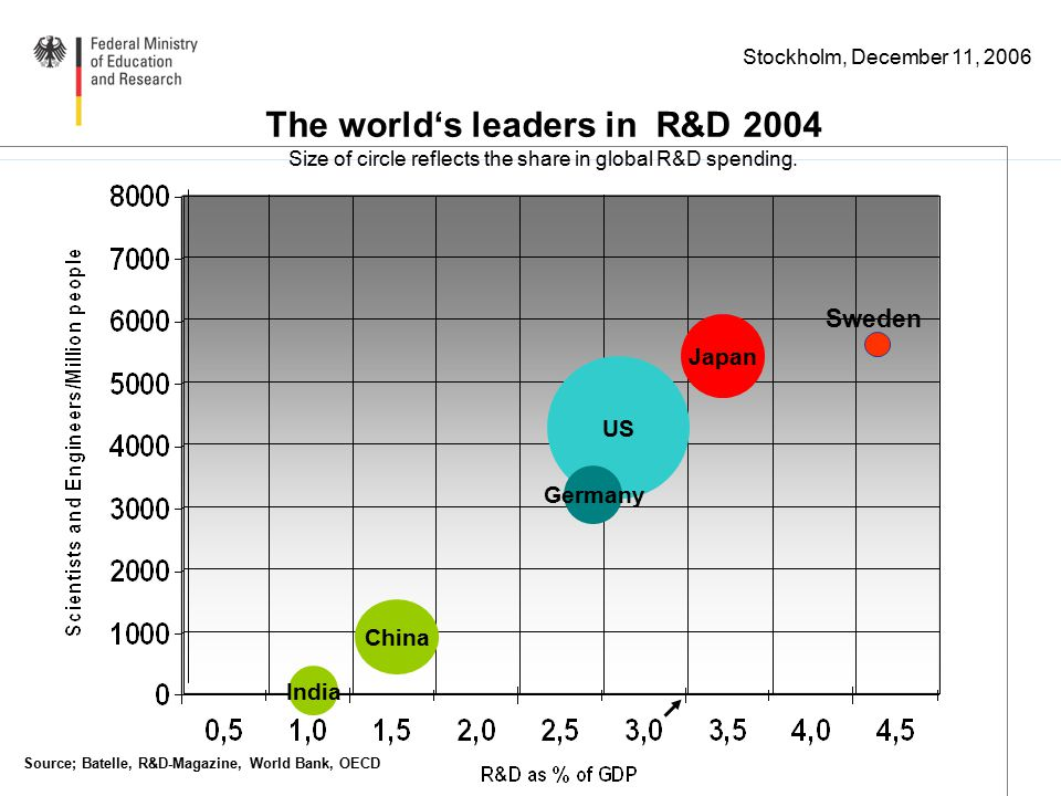 Stockholm, December 11, 2006 The world's leaders in R&D 2004 Size of circle reflects the share in global R&D spending. US India China Germany Japan So