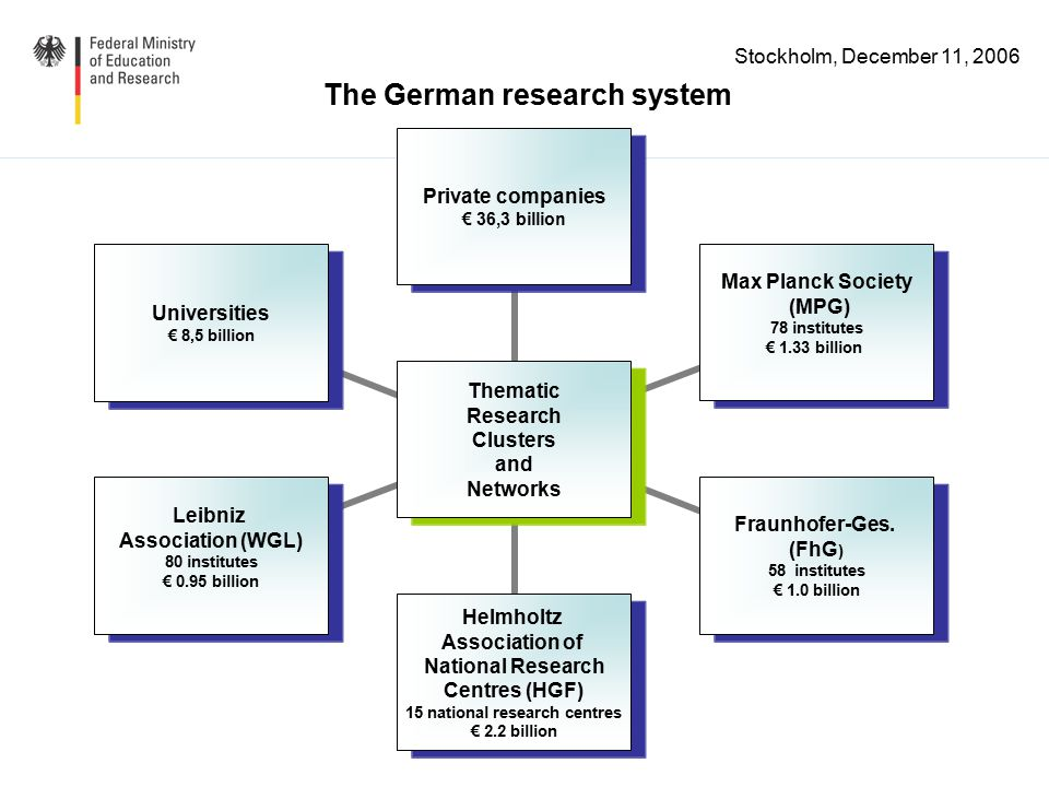 Stockholm, December 11, 2006 Position of Germany in the world Germany´s R&D structure and policy development The Hightech Strategy Internationalization aspects Germany´s EU Council Presidency Outlook