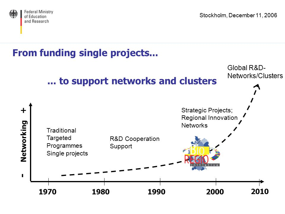 Stockholm, December 11, 2006 From funding single projects...... to support networks and clusters Traditional Targeted Programmes Single projects 19701