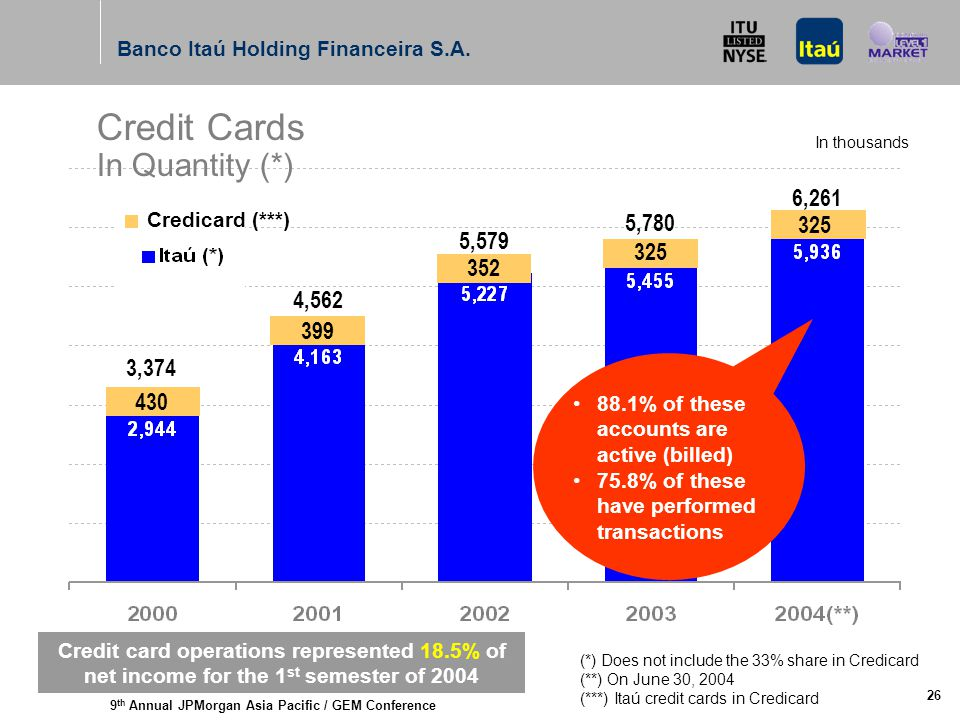 9 th Annual JPMorgan Asia Pacific / GEM Conference Banco Itaú Holding Financeira S.A. 26 399 In thousands Credit Cards In Quantity (*) 430 352 325 3,3