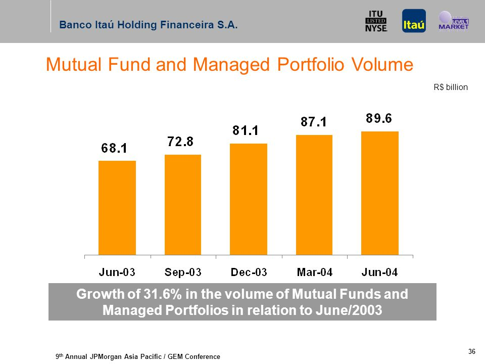 9 th Annual JPMorgan Asia Pacific / GEM Conference Banco Itaú Holding Financeira S.A. 36 Mutual Fund and Managed Portfolio Volume Growth of 31.6% in t