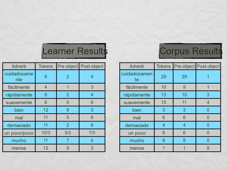 AdverbTokensPre-objectPost-object cuidadosame nte 624 fácilmente 413 rápidamente 624 suavemente 606 bien 1293 mal 1156 demasiado 1129 un poco/poco 10/33/37/0 mucho 1174 menos 1293 AdverbTokensPre-objectPost-object cuidadosamen te 29 1 fácilmente 1091 rápidamente 13103 suavemente 15114 bien 330 mal 660 demasiado 440 un poco 660 mucho 880 menos 110 Corpus ResultsLearner Results