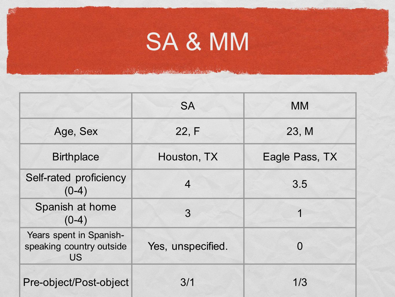 SA & MM SAMM Age, Sex22, F23, M BirthplaceHouston, TXEagle Pass, TX Self-rated proficiency (0-4) 43.5 Spanish at home (0-4) 31 Years spent in Spanish-